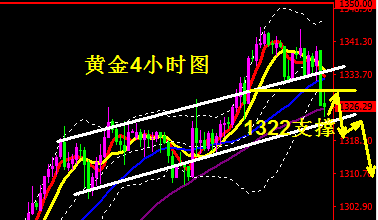 黄金1322是短期下行关键 原油关注63.6支撑