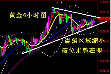 1月23日黄金、原油走势分析及参考操作建议
