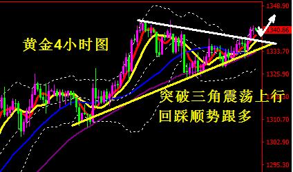 1月24日黄金、原油走势分析及参考操作建议