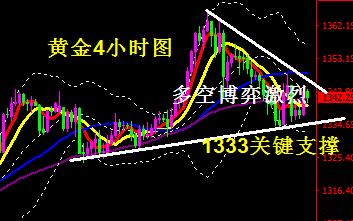 黄金走势分析-重点关注1333/1350破位情况