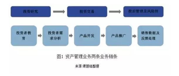 金融科技正如何重塑亚太地区资产管理行业?