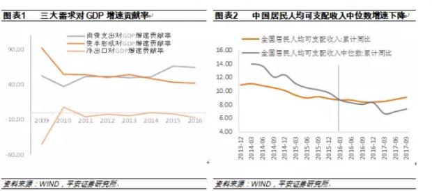 分化加剧的中国宏观经济
