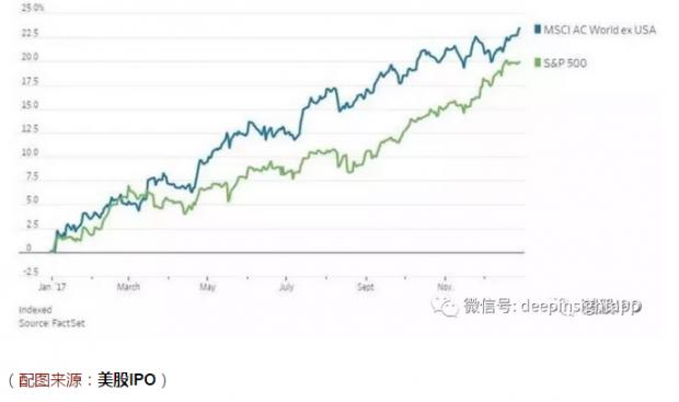 2018美股展望:什么是最核心的变量?