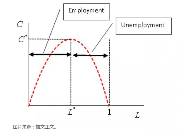 21世纪宏观经济学