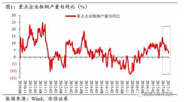 出口回升支撑经济 CPI同比维持低位