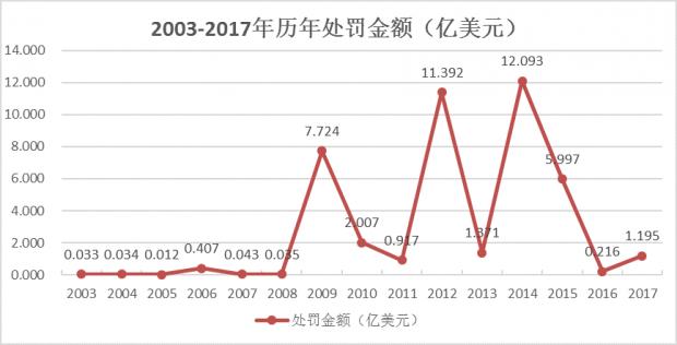 美国财政部OFAC2003-2017年经济制裁处罚分析