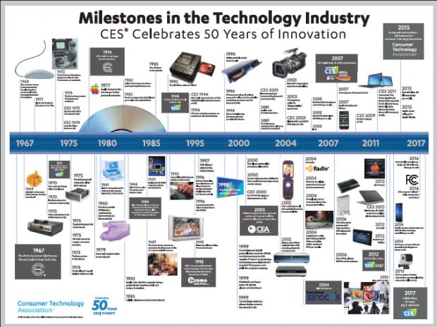 从CES2018看主流科技未来:把握确定性产业投资机会