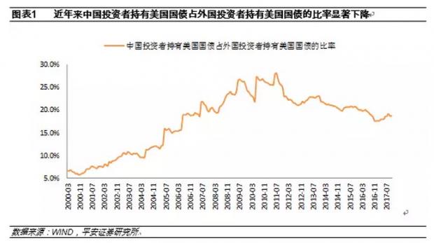 中国投资者趋势性减持美国国债的概率不大