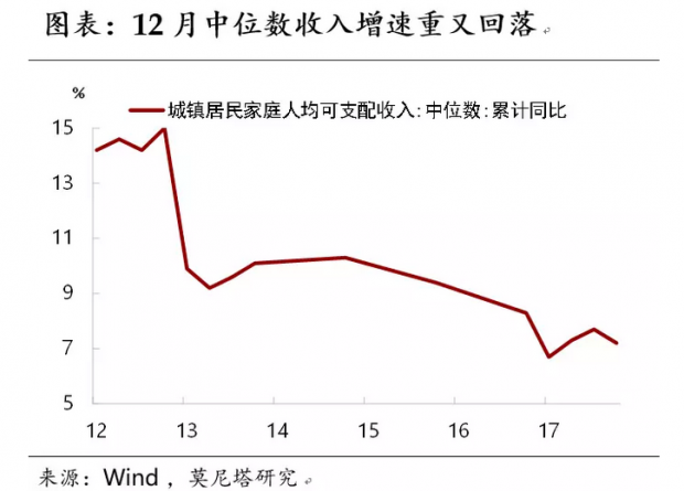 辞旧、迎新——12月经济增长数据点评