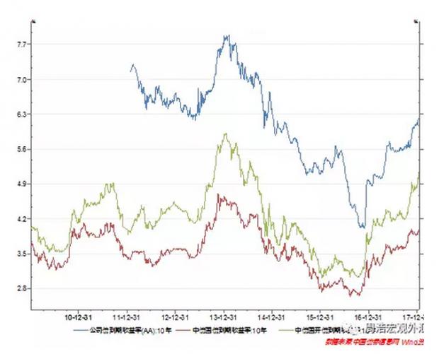 """债券市场为何出现""""割裂""""?"""