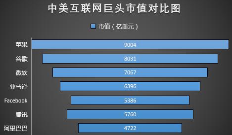 中国双枪VS美国五虎 腾讯市值望先谷歌破万亿