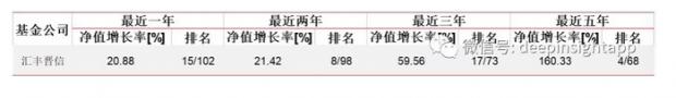 """全视角看汇丰晋信:中国资产管理行业的""""国际模式"""""""