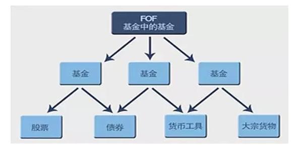 公募FOF的来龙去脉与投资评估
