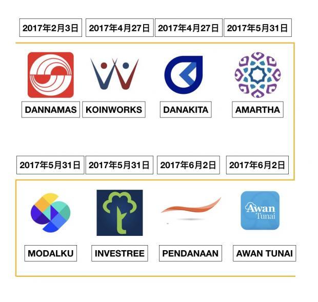7点5度 独家|到底谁拿到了印尼P2P贷款牌照?中国玩家在哪里?