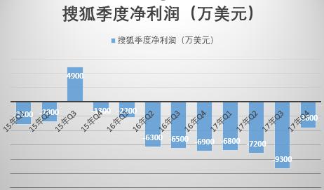 搜狐连亏9季度 距离互联网中心还有几个新浪