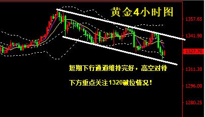 黄金走势分析-短期偏空,重点关注1320破位情况