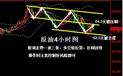 原油走势分析-日线偏空 谨防EIA冲高回落