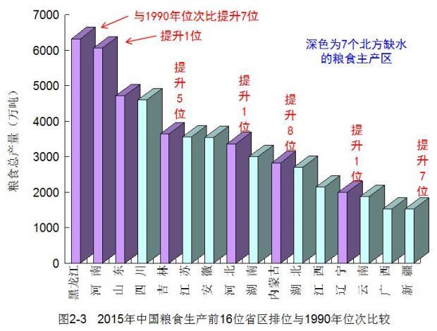 中国粮食生产重心北移潜藏着深刻危机