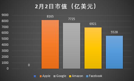 少年Facebook青年亚马逊 谷歌中年苹果已油腻