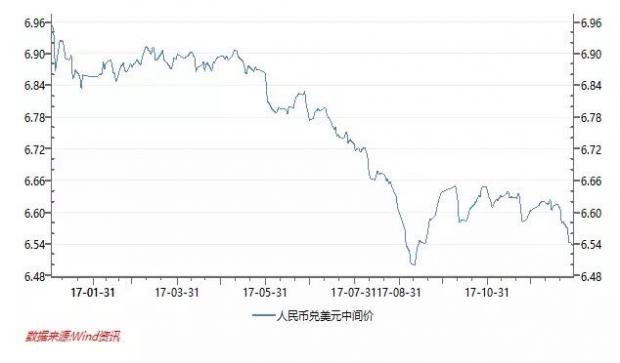静水流深,揭秘2017年人民币汇率大博弈