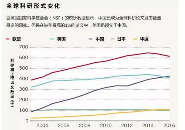 投入短缺之惑:中国基础科研的短板系列之一