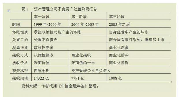 不良资产处置与不良资产证券化:国际经验及中国前景