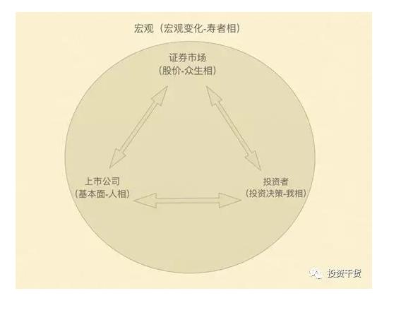 李国飞演投资框架