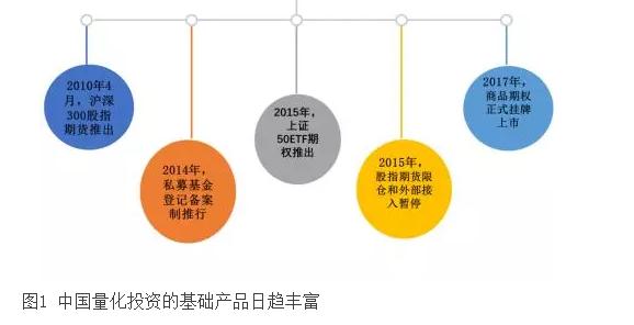 中国量化基金在波动中探索发展