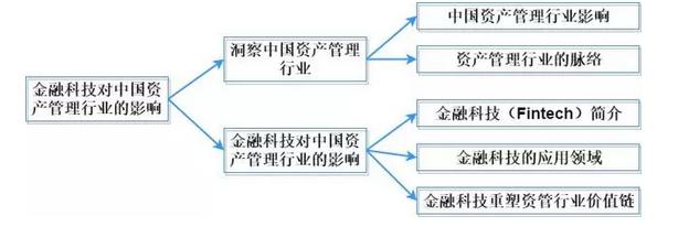 金融科技如何影响中国资产管理行业