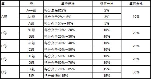 [转载]武书连首次发布中国大学毕业生就业质量排行榜
