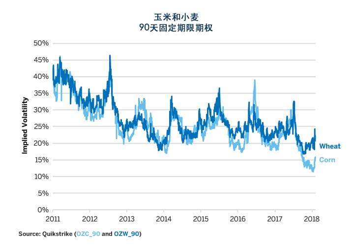 图1:玉米和小麦波动率仍然很低