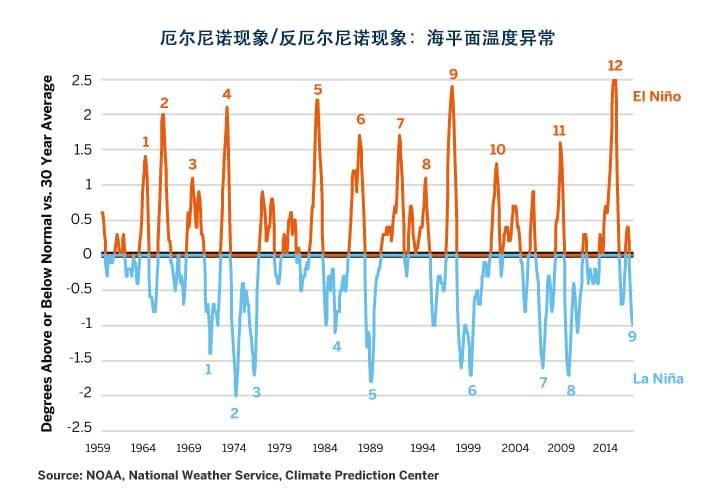 图6:最近的反厄尔尼诺现象强度与1997-1998年持平,并且迅速衰退