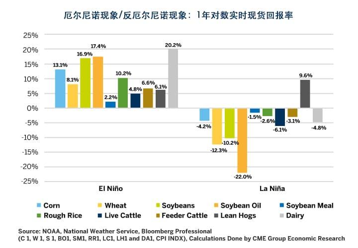 图12:厄尔尼诺现象/反厄尔尼诺现象突破1摄氏度门槛后12个月内现货实际平均价格的变动