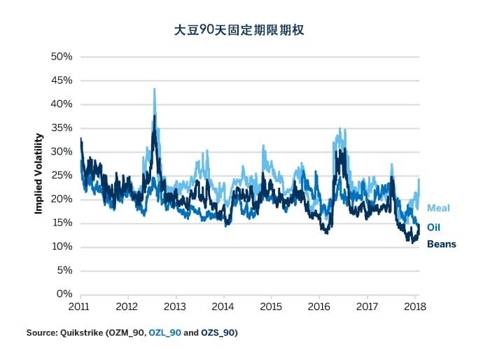 2:大豆综合波动率亦处于历史低位