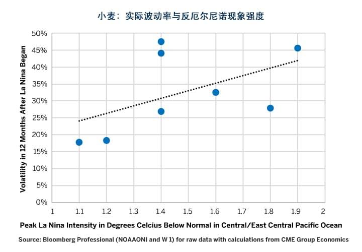 图9:反厄尔尼诺现象的强度越高,小麦出现超高实际波动率的可能性越大