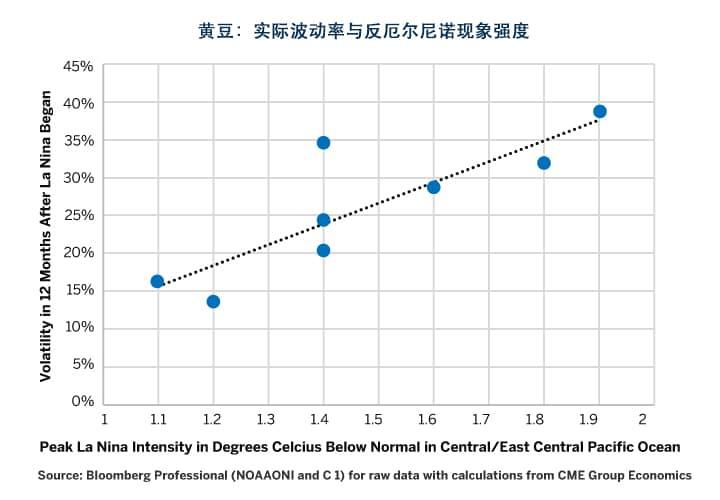 图8:反厄尔尼诺现象的强度越高,大豆出现超高波动的可能性越大