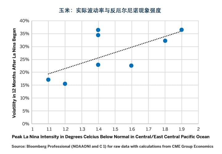 图7:反厄尔尼诺现象的强度越高,玉米的实际波动率越大