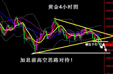 黄金操作建议-待美联储利率决议走破位 加息前高空