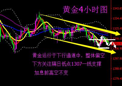 蒋妍琋:黄金操作建议-黄金日内承压下行 反弹继续做空