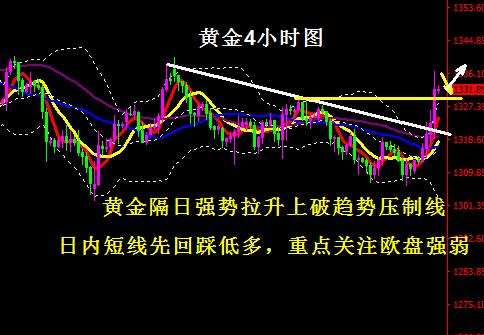 黄金操作建议-加息落地金价大涨 日内回踩先低多