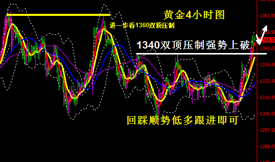黄金操作建议-全球贸易战引发避险提振黄金 回踩则是进多良机