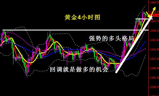 黄金操作建议-黄金短线存有回调风险 但多头格局不变