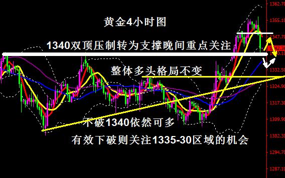 黄金操作建议-黄金超预期回调但1340不破依然可多