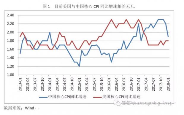 2018年,中国金融市场或比美国金融市场平稳