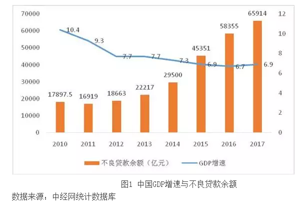 中国不良资产管理行业的发展新趋势