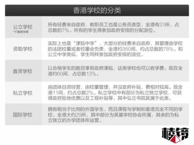 高端圈层的家长,疯抢的千万债券:内地富豪热追香港名校