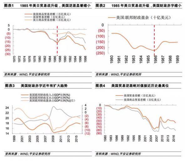 中美贸易战情景分析:美国会拿哪些行业开刀?中国如何反制防范并举?