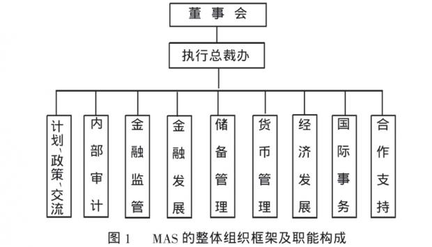 解读新加坡金融监管(三):体制