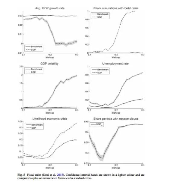 收入分配不平等会加剧经济波动吗?来自凯恩斯+熊彼得模型的验证