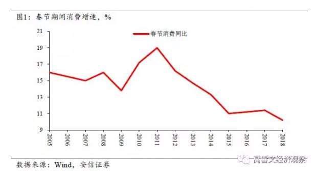 海外通胀担忧减轻 国内春节消费放缓
